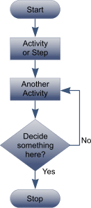 bpm systems process mapping its role in business process improvement