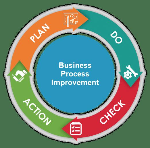 Plan, Do, Check, Act Cycle